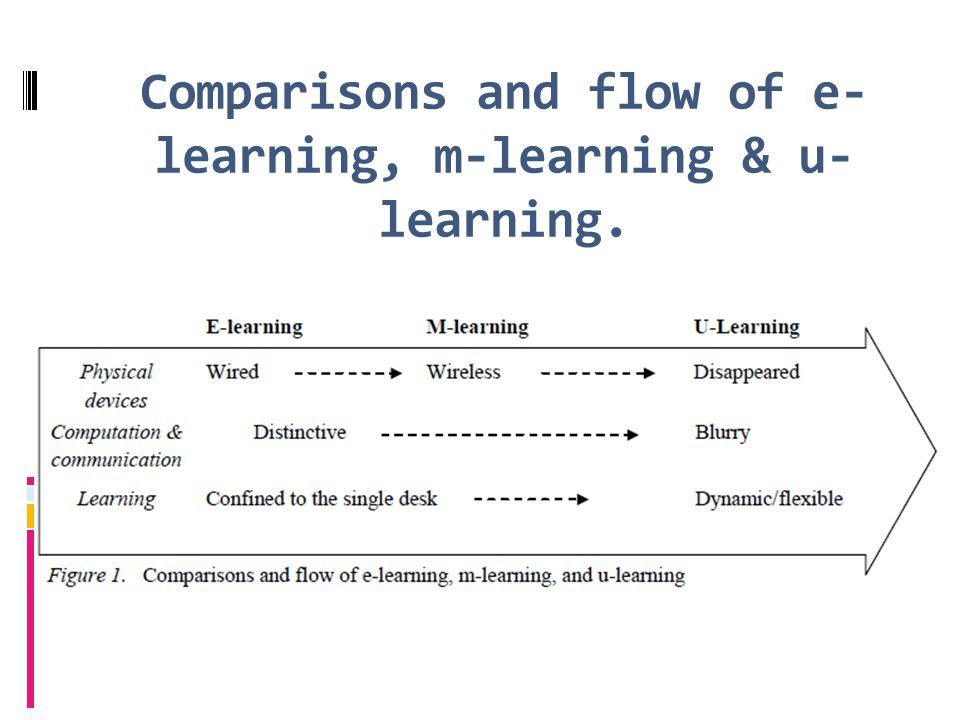 Comparisons and flow of e-learning, m-learning & u-learning.