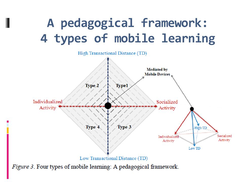 A pedagogical framework: 4 types of mobile learning