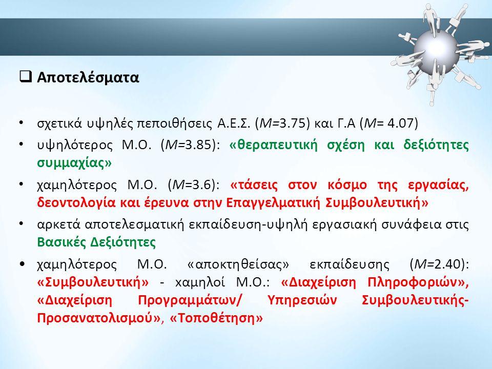 Αποτελέσματα σχετικά υψηλές πεποιθήσεις Α.Ε.Σ. (Μ=3.75) και Γ.Α (Μ= 4.07) υψηλότερος Μ.Ο. (Μ=3.85): «θεραπευτική σχέση και δεξιότητες συμμαχίας»