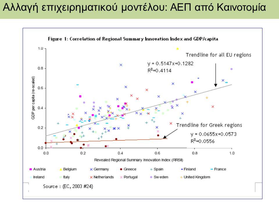 Αλλαγή επιχειρηματικού μοντέλου: ΑΕΠ από Καινοτομία