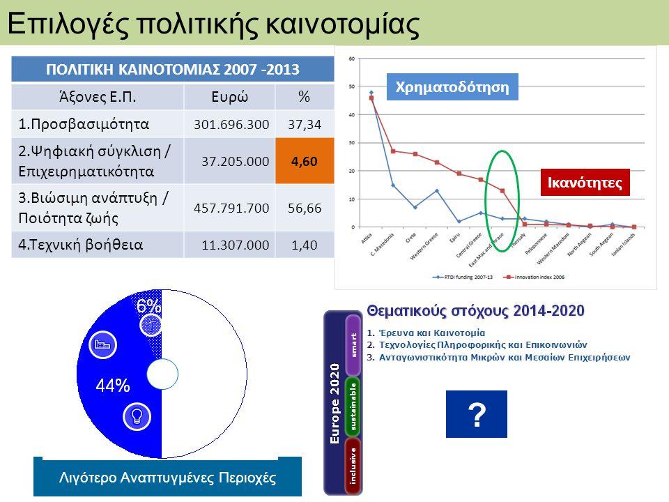ΠΟΛΙΤΙΚΗ ΚΑΙΝΟΤΟΜΙΑΣ 2007 -2013