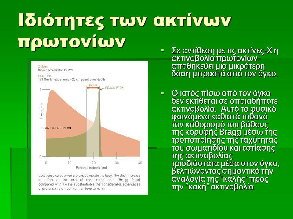 Ιδιότητες των ακτίνων πρωτονίων