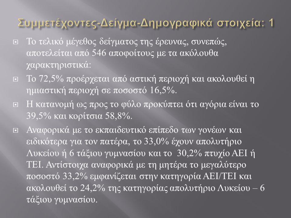 Συμμετέχοντες-Δείγμα-Δημογραφικά στοιχεία: 1