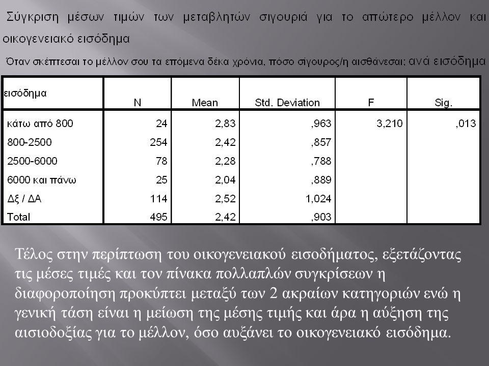 Τέλος στην περίπτωση του οικογενειακού εισοδήματος, εξετάζοντας τις μέσες τιμές και τον πίνακα πολλαπλών συγκρίσεων η διαφοροποίηση προκύπτει μεταξύ των 2 ακραίων κατηγοριών ενώ η γενική τάση είναι η μείωση της μέσης τιμής και άρα η αύξηση της αισιοδοξίας για το μέλλον, όσο αυξάνει το οικογενειακό εισόδημα.