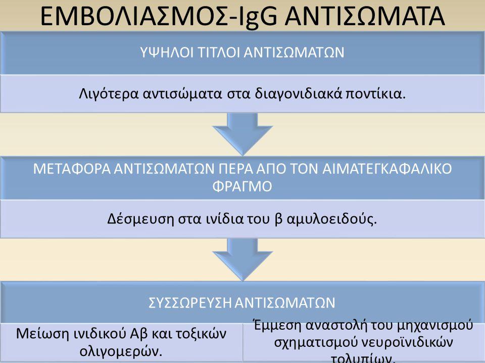 ΕΜΒΟΛΙΑΣΜΟΣ-IgG ΑΝΤΙΣΩΜΑΤΑ