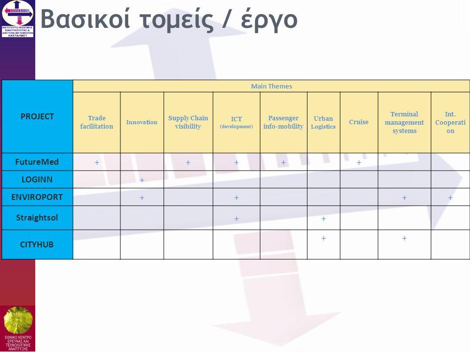 Βασικοί τομείς / έργο + PROJECT FutureMed LOGINN ENVIROPORT