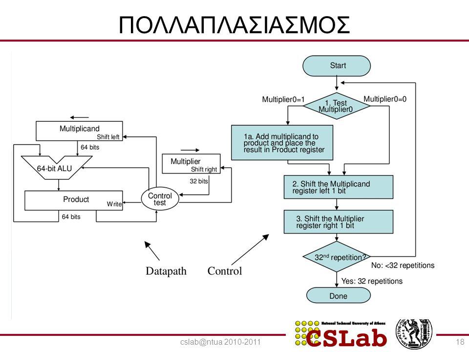 ΠΟΛΛΑΠΛΑΣΙΑΣΜΟΣ cslab@ntua 2010-2011