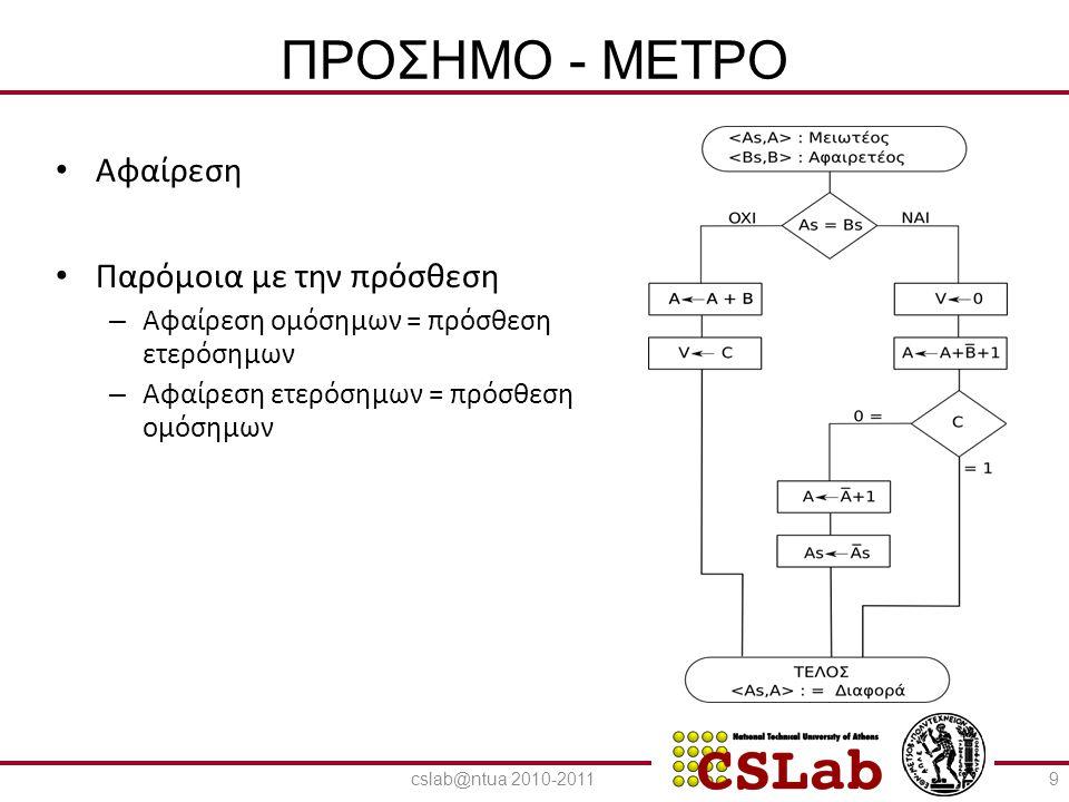ΠΡΟΣΗΜΟ - ΜΕΤΡΟ Αφαίρεση Παρόμοια με την πρόσθεση