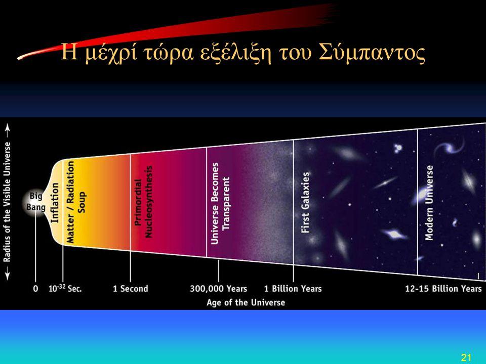 Η μέχρί τώρα εξέλιξη του Σύμπαντος