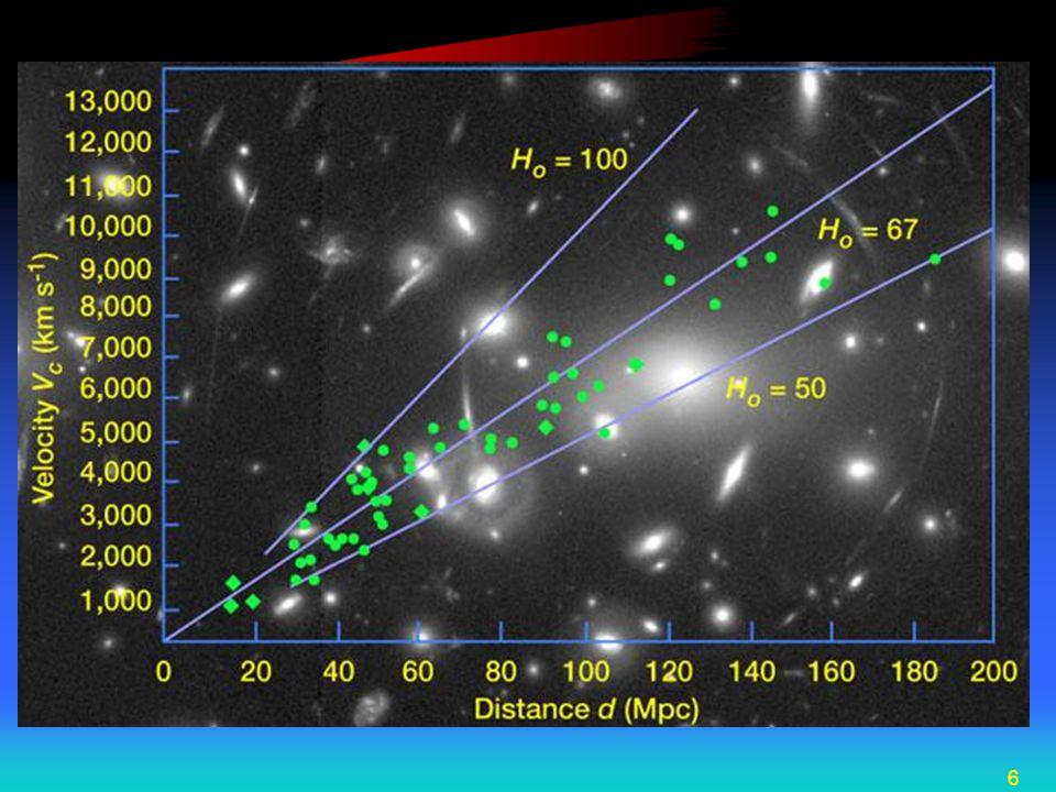 Hubble constant graph