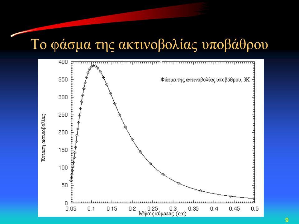 Το φάσμα της ακτινοβολίας υποβάθρου