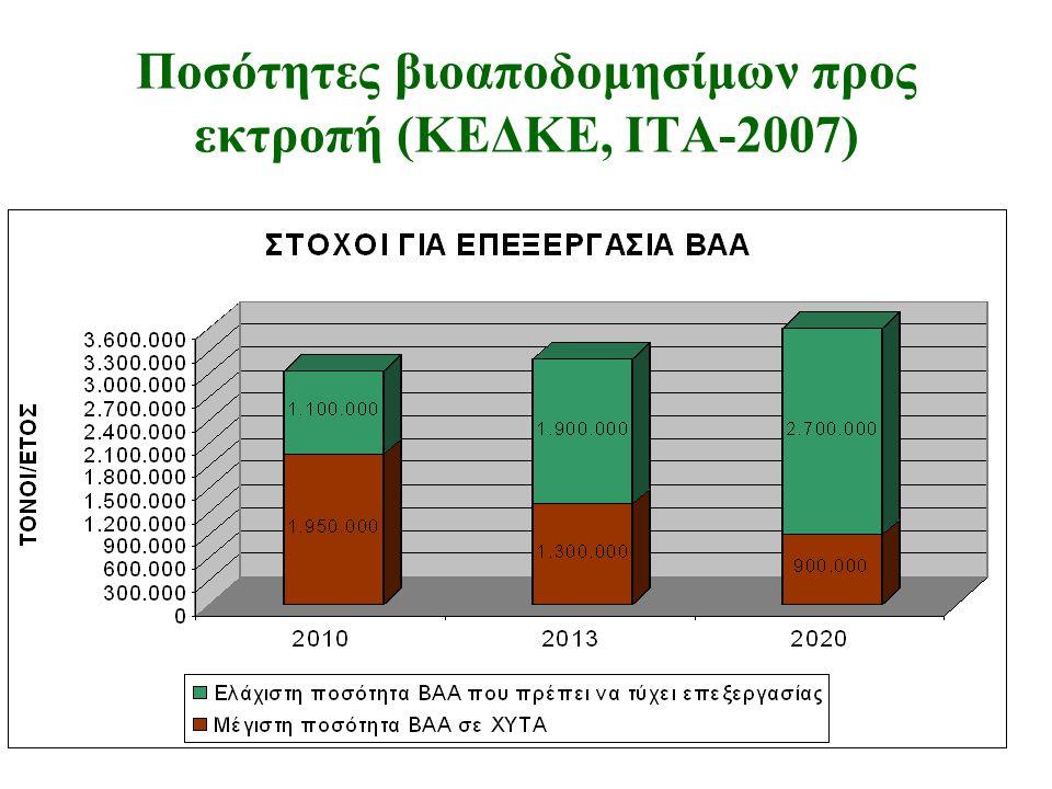 Ποσότητες βιοαποδομησίμων προς εκτροπή (ΚΕΔΚΕ, ΙΤΑ-2007)