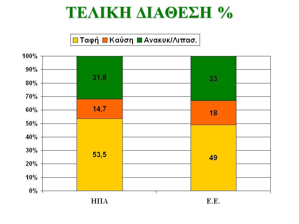 ΤΕΛΙΚΗ ΔΙΑΘΕΣΗ %