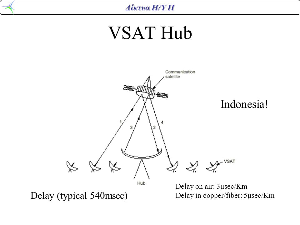 VSAT Hub Indonesia! Delay (typical 540msec) Delay on air: 3μsec/Km
