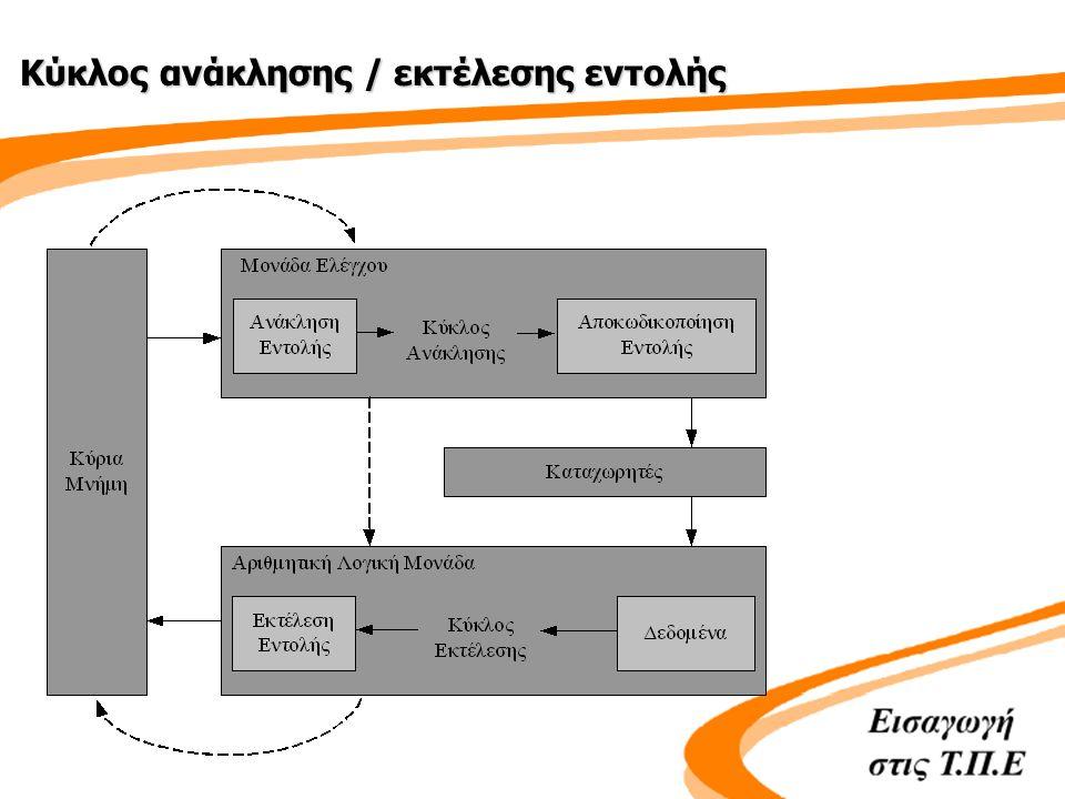 Κύκλος ανάκλησης / εκτέλεσης εντολής