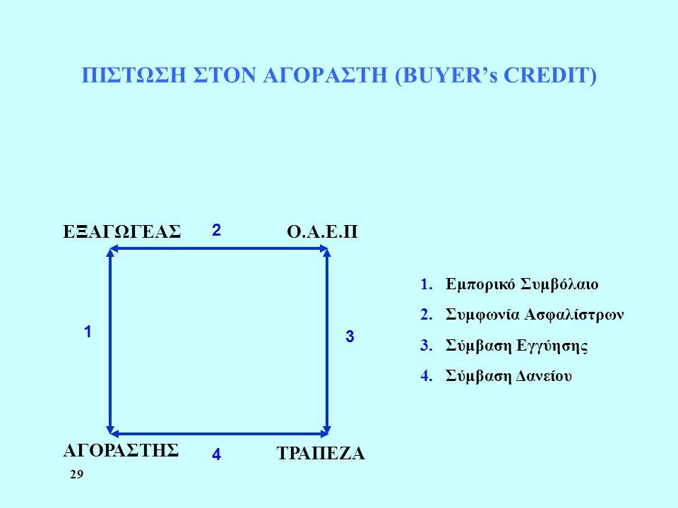 ΠΙΣΤΩΣΗ ΣΤΟΝ ΑΓΟΡΑΣΤΗ (BUYER's CREDIT)