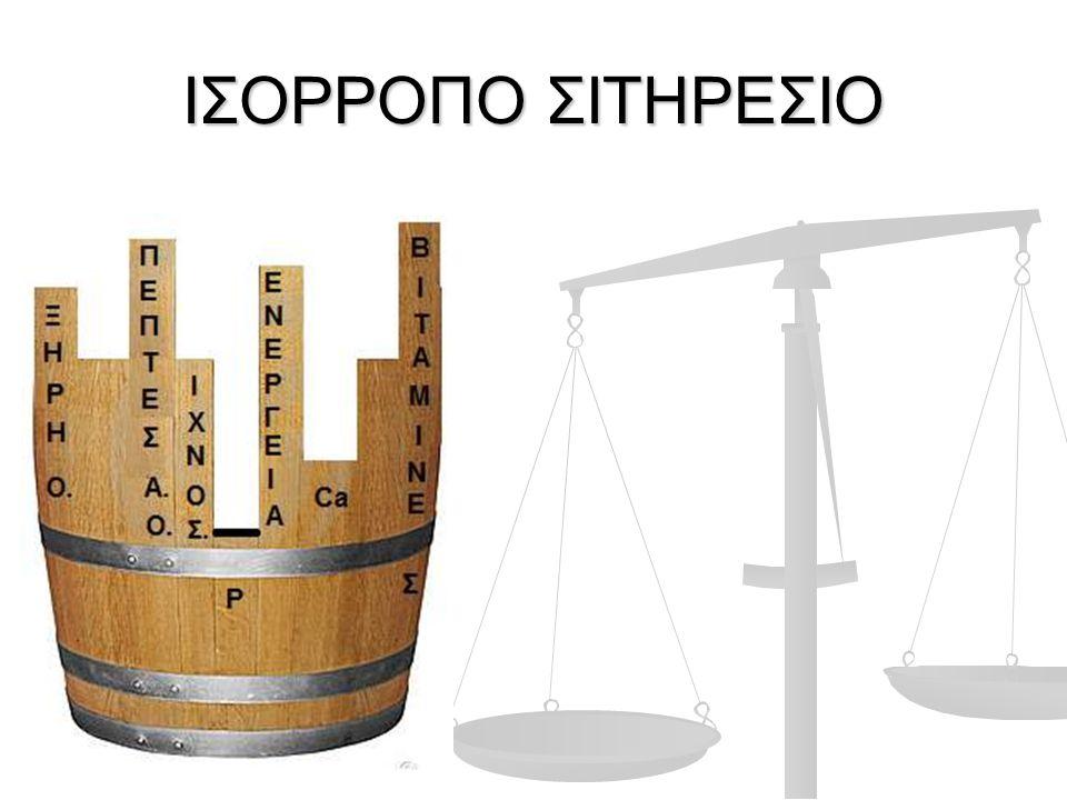 ΙΣΟΡΡΟΠΟ ΣΙΤΗΡΕΣΙΟ
