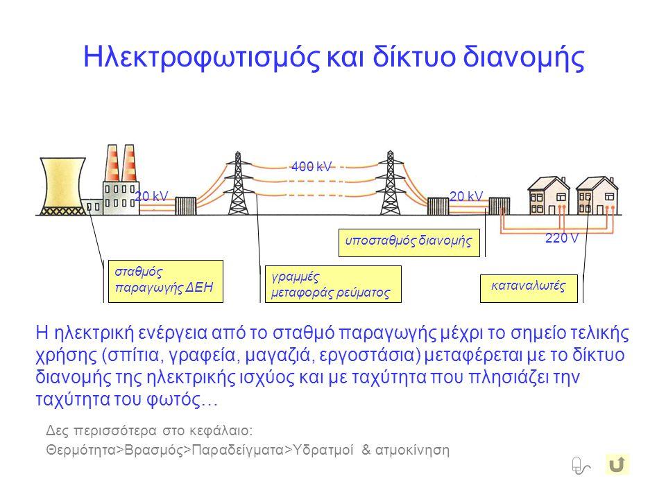 Ηλεκτροφωτισμός και δίκτυο διανομής