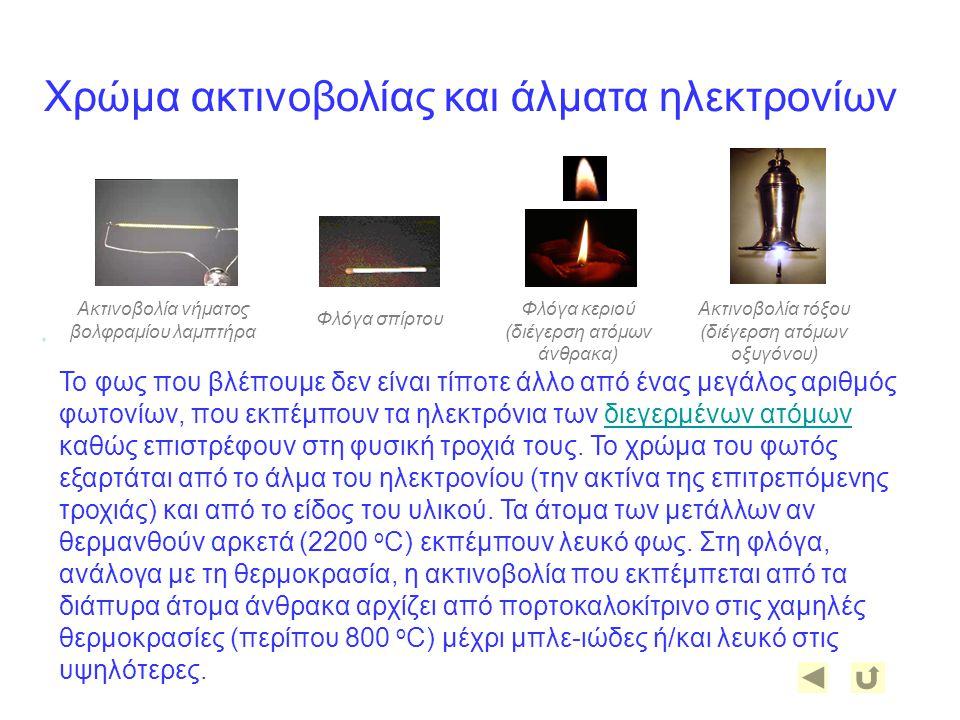 Χρώμα ακτινοβολίας και άλματα ηλεκτρονίων