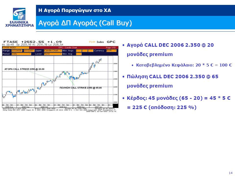 Αγορά ΔΠ Αγοράς (Call Buy)