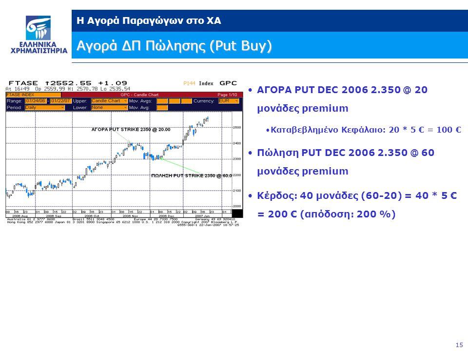 Αγορά ΔΠ Πώλησης (Put Buy)