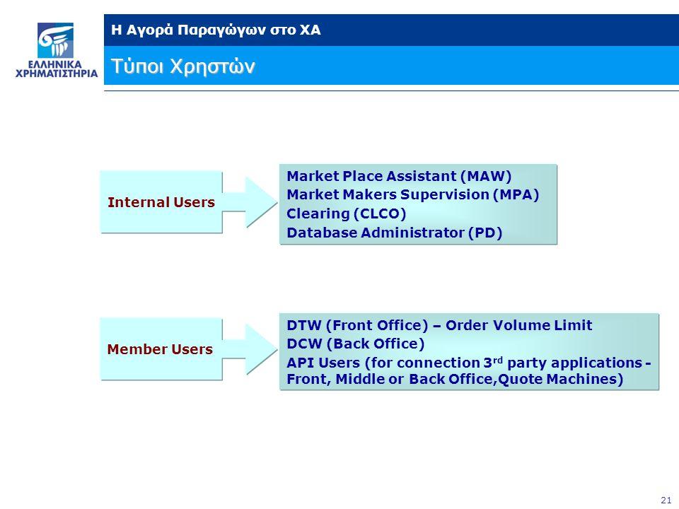 Τύποι Χρηστών Market Place Assistant (MAW)