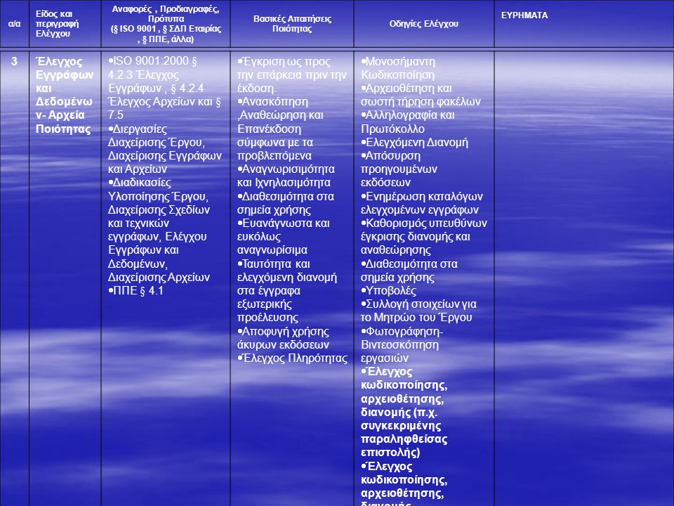 Έλεγχος Εγγράφων και Δεδομένων- Αρχεία Ποιότητας