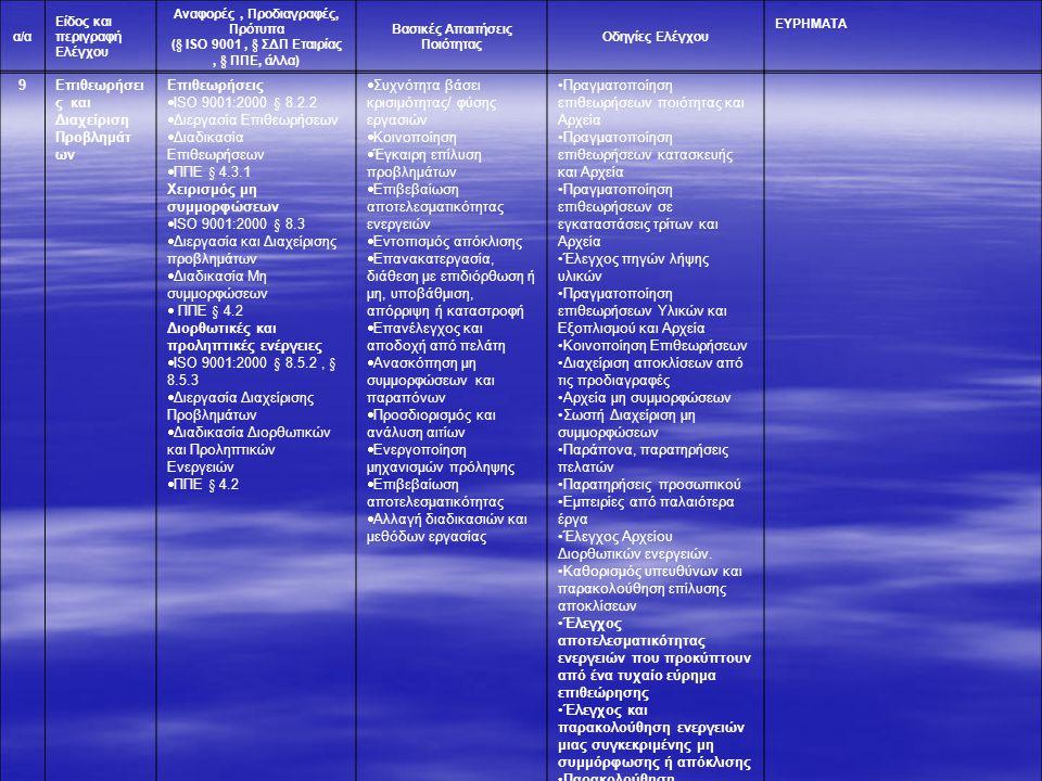 Επιθεωρήσεις και Διαχείριση Προβλημάτων Επιθεωρήσεις