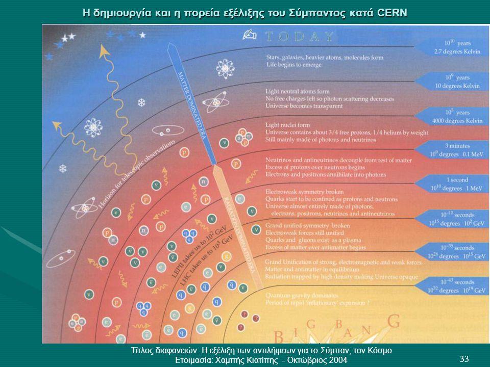 Η δημιουργία και η πορεία εξέλιξης του Σύμπαντος κατά CERN