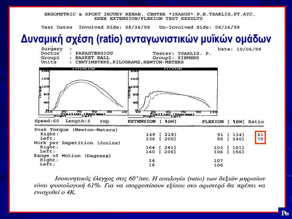 Δυναμική σχέση (ratio) ανταγωνιστικών μυϊκών ομάδων
