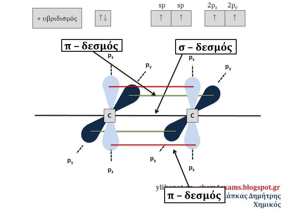 π – δεσμός σ – δεσμός π – δεσμός + υβριδισμός   sp 2pz 2py pz pz py