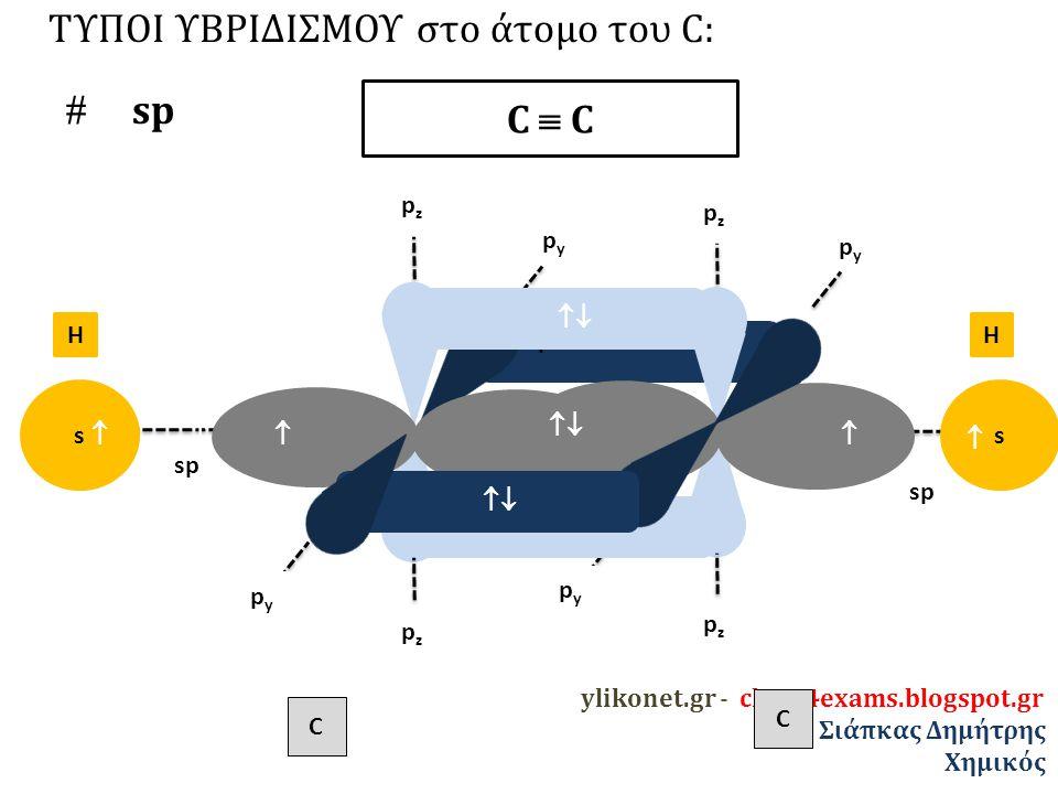 ΤΥΠΟΙ ΥΒΡΙΔΙΣΜΟΥ στο άτομο του C:  sp C  C