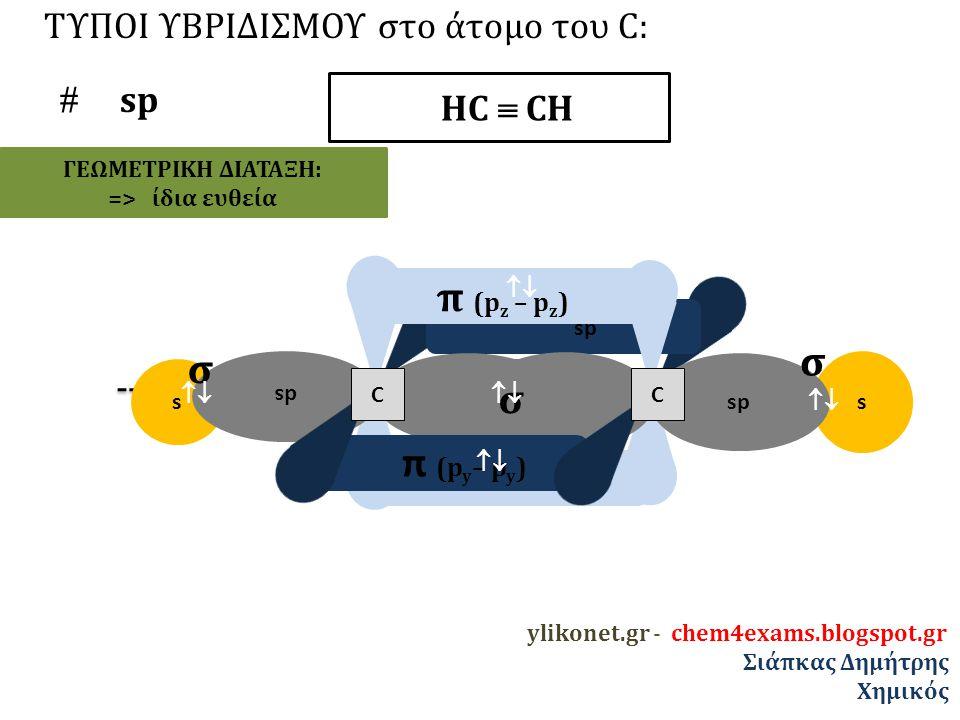 π (pz – pz) σ σ π (py– py) ΤΥΠΟΙ ΥΒΡΙΔΙΣΜΟΥ στο άτομο του C:  sp