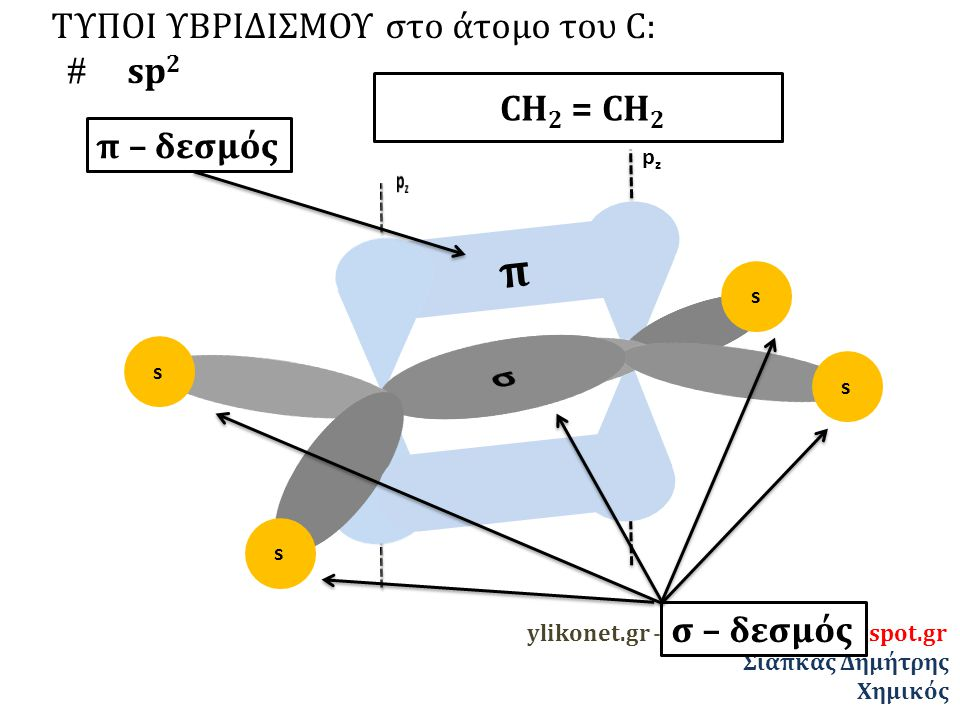 π σ ΤΥΠΟΙ ΥΒΡΙΔΙΣΜΟΥ στο άτομο του C:  sp2 CΗ2 = CΗ2 π – δεσμός