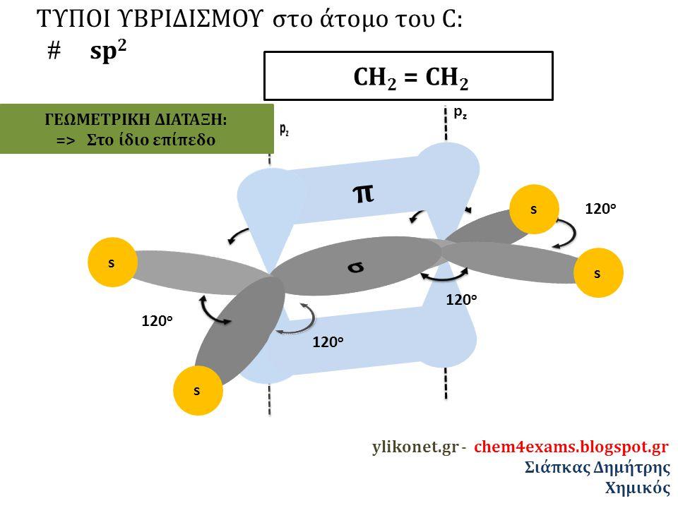 π σ ΤΥΠΟΙ ΥΒΡΙΔΙΣΜΟΥ στο άτομο του C:  sp2 CΗ2 = CΗ2 pz