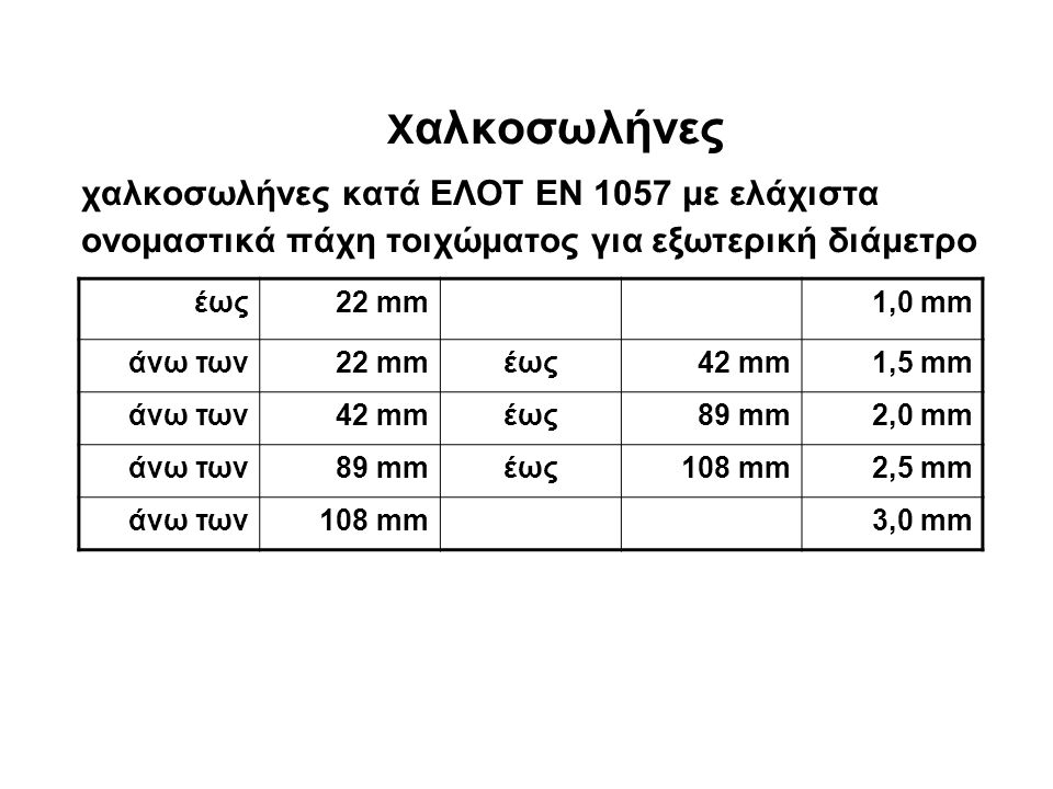 Xαλκοσωλήνες χαλκοσωλήνες κατά EΛOT EN 1057 με ελάχιστα ονομαστικά πάχη τοιχώματος για εξωτερική διάμετρο