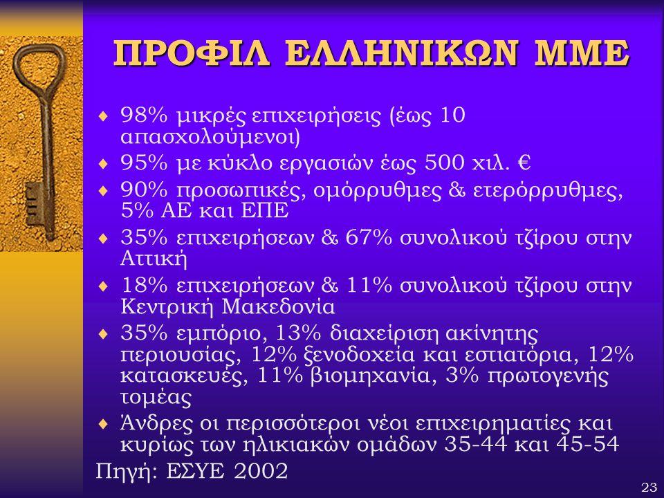 ΠΡΟΦΙΛ ΕΛΛΗΝΙΚΩΝ ΜΜΕ 98% μικρές επιχειρήσεις (έως 10 απασχολούμενοι)