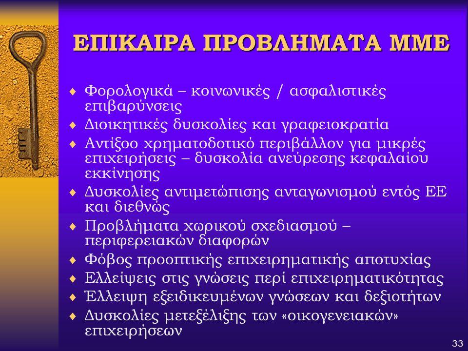 ΕΠΙΚΑΙΡΑ ΠΡΟΒΛΗΜΑΤΑ ΜΜΕ