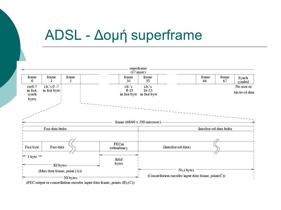 ADSL - Δομή superframe