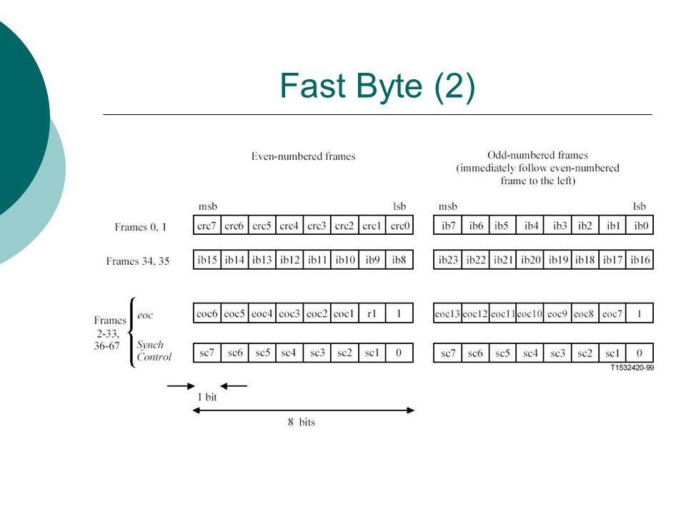 Fast Byte (2)