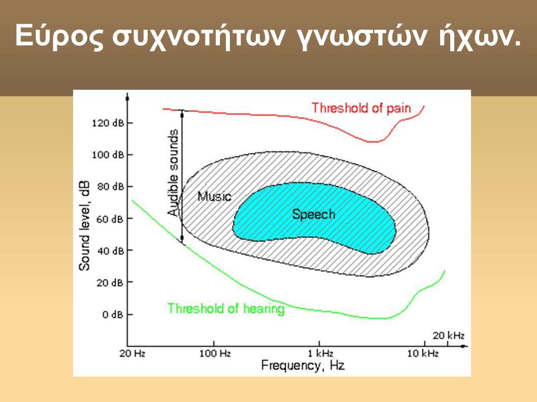 Εύρος συχνοτήτων γνωστών ήχων.