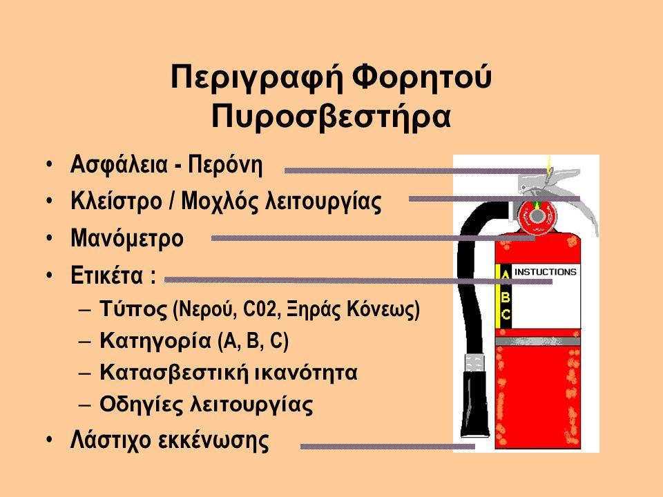 Περιγραφή Φορητού Πυροσβεστήρα