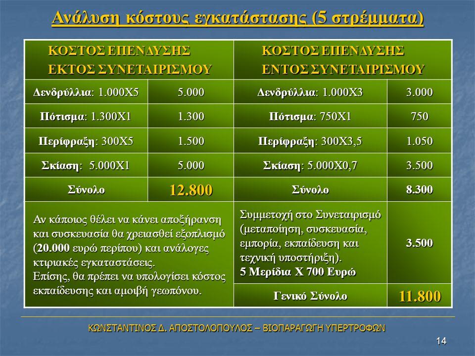 Ανάλυση κόστους εγκατάστασης (5 στρέμματα)