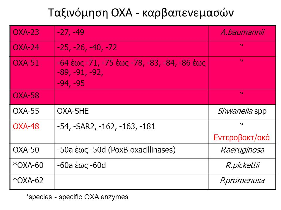 Ταξινόμηση OXA - καρβαπενεμασών