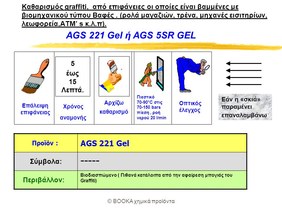 © BOOKA χημικά προϊόντα