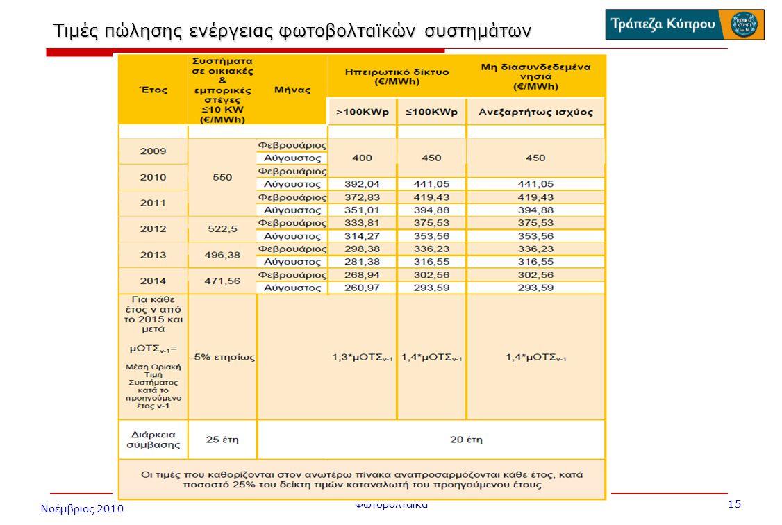Τιμές πώλησης ενέργειας φωτοβολταϊκών συστημάτων
