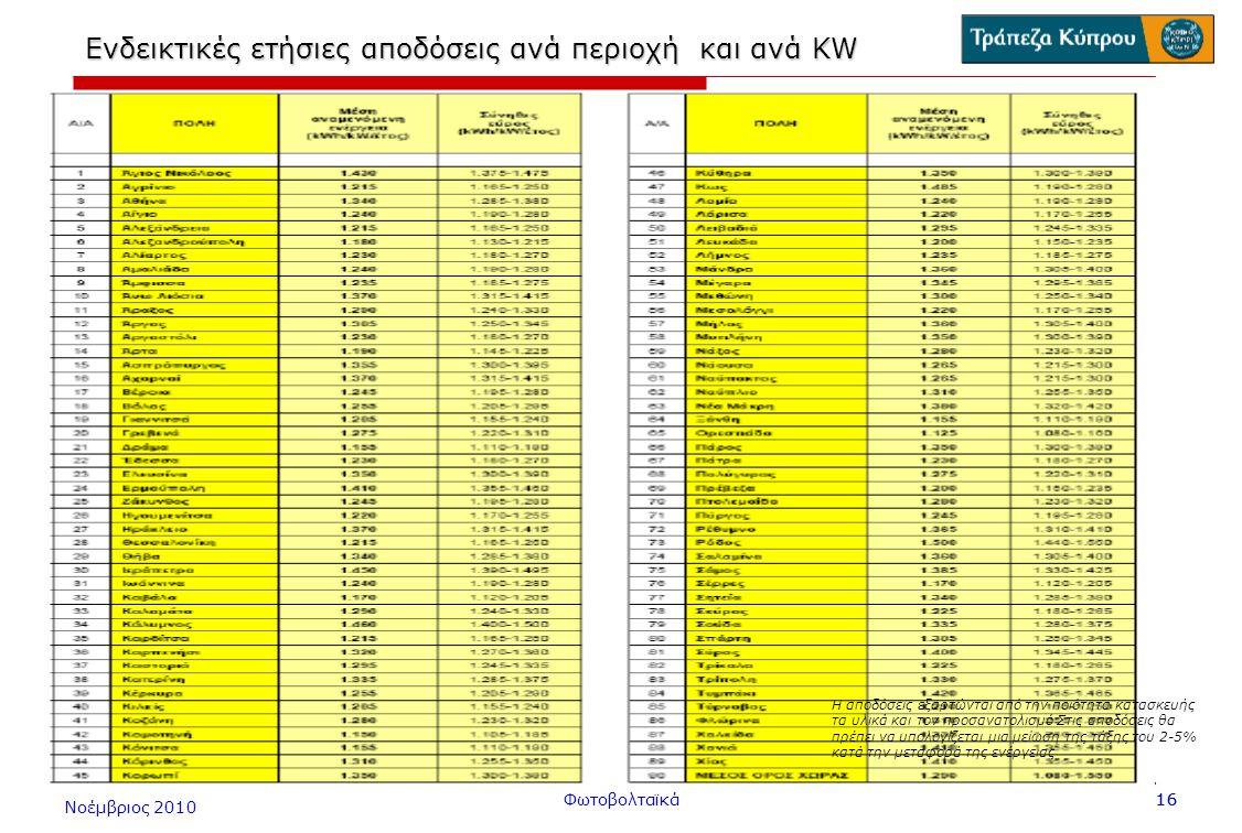 Ενδεικτικές ετήσιες αποδόσεις ανά περιοχή και ανά KW
