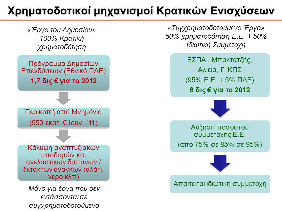 Χρηματοδοτικοί μηχανισμοί Κρατικών Ενισχύσεων