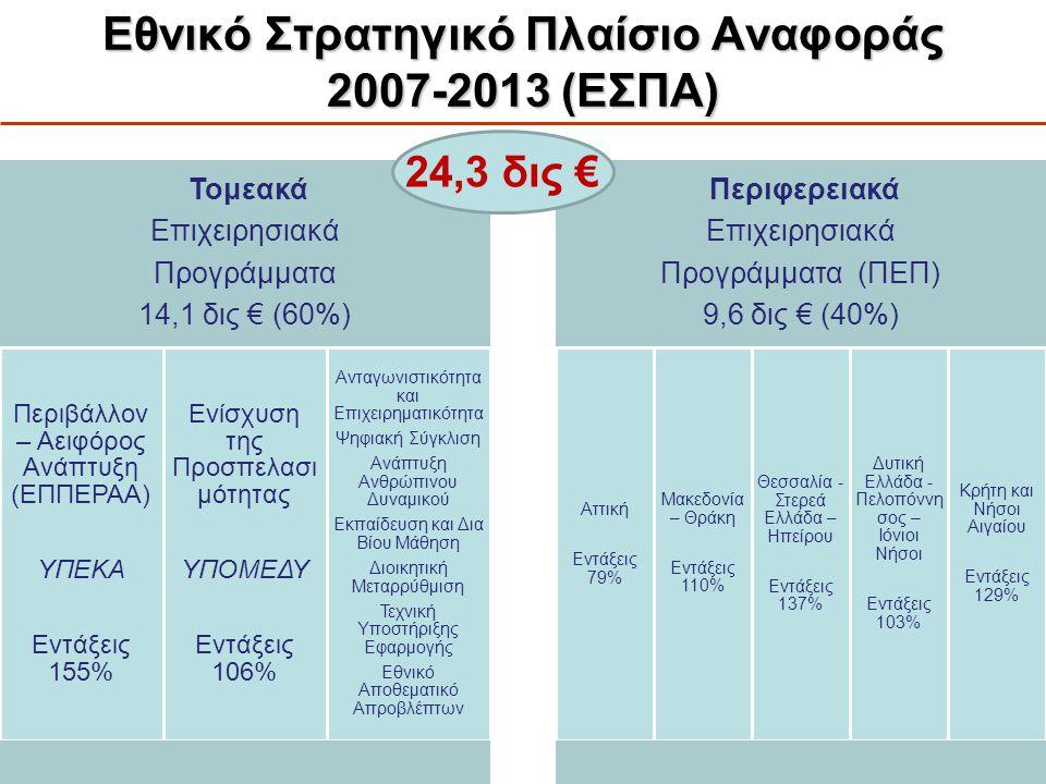 Εθνικό Στρατηγικό Πλαίσιο Αναφοράς 2007-2013 (ΕΣΠΑ)
