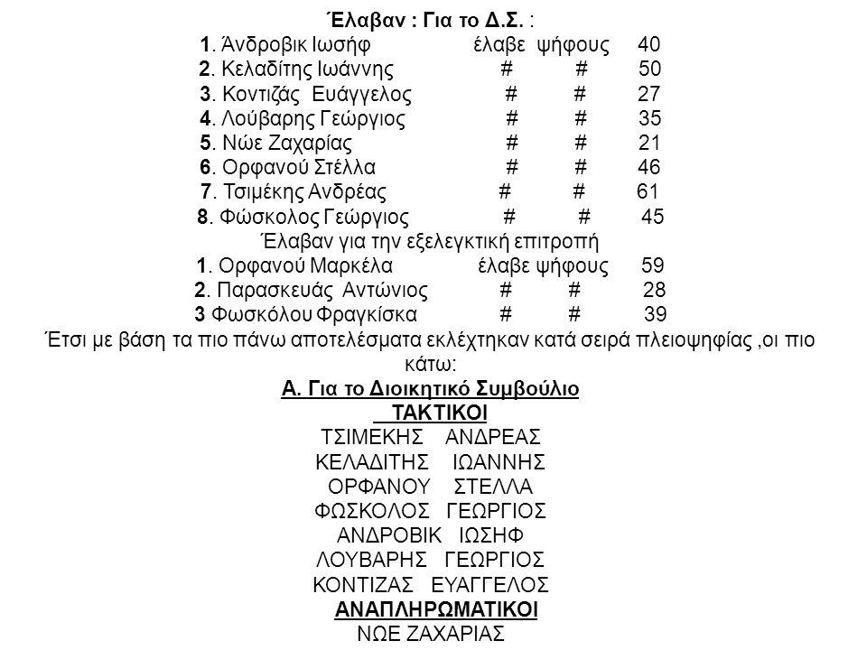 1. Άνδροβικ Ιωσήφ έλαβε ψήφους 40 2. Κελαδίτης Ιωάννης # # 50